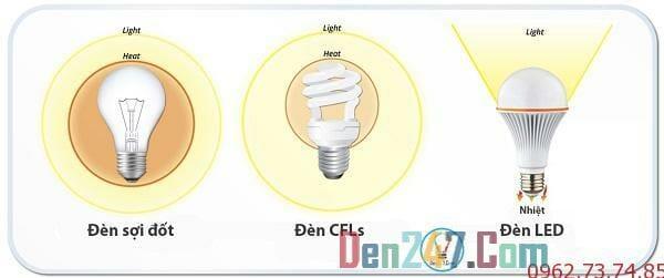 So sánh đèn hiệu quả của đèn led và đèn sợ đốt