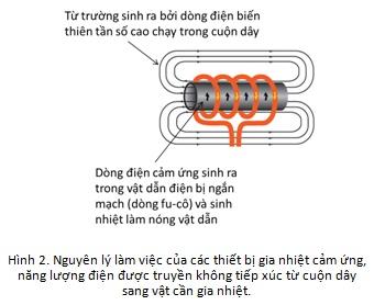 Nguyên lý công nghệ truyền điện không dây
